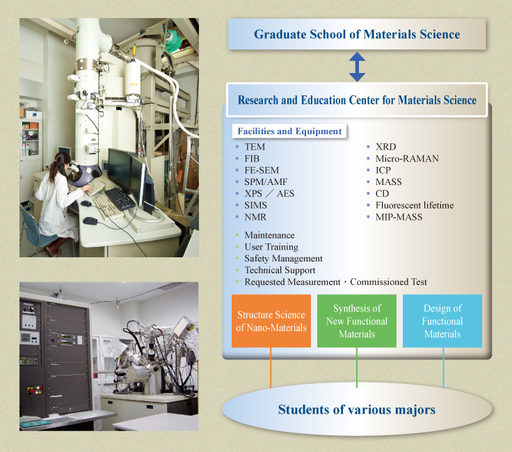 Research and Education Center for Materials Science