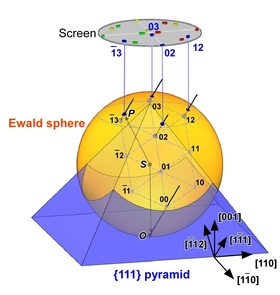 Schematics representing Ewald sphere and reciprocal lattice rods from a pyramid surface, reflecting diffraction patterns.