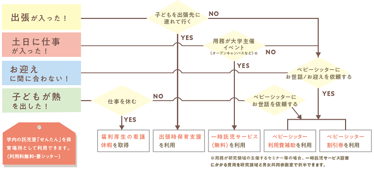 Flow chart (cannot click).png